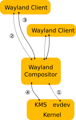 Diagram of the Wayland Architecture