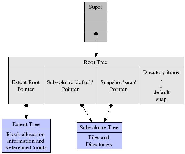 Btrfs structure.