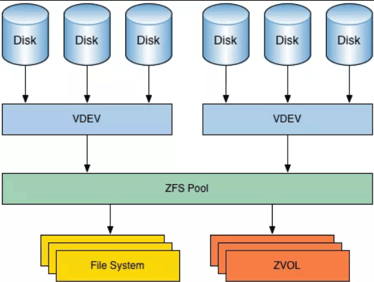 A simplified picture of the ZFS architecture. (Credit: Yosu Cadilla)